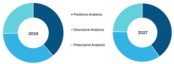 Global Healthcare Fraud Analytics market