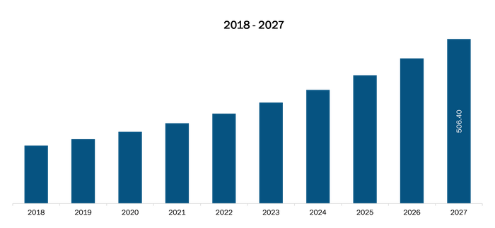 UK Cell Line Development Market Revenue and Forecasts to 2027 (US$ Mn)