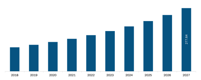 Mexico Cell Line Development Market Revenue and Forecasts to 2027 (US$ Mn)