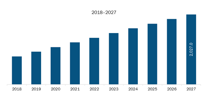 Rest of Europe Malware Analysis Market Revenue and Forecasts to 2027 (US$ Mn)