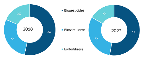 Rest of Asia Pacific Agricultural Biologicals Market