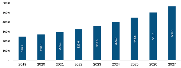 Mexico Genetic testing services market
