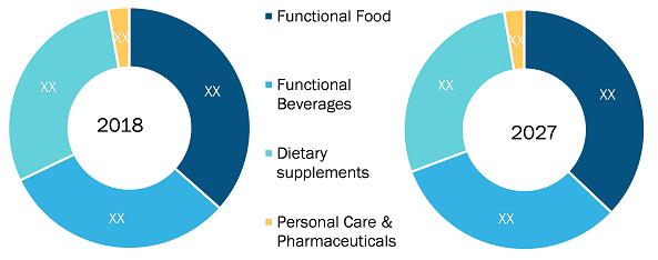Rest of Europe Nutraceuticals Market