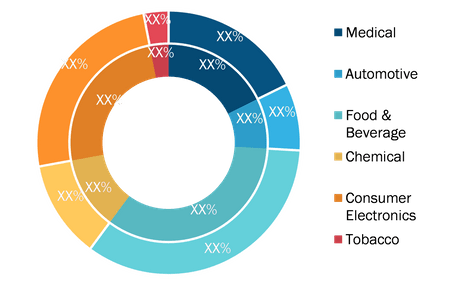 Authentication and Brand Protection Market, by Type– 2019 and 2027