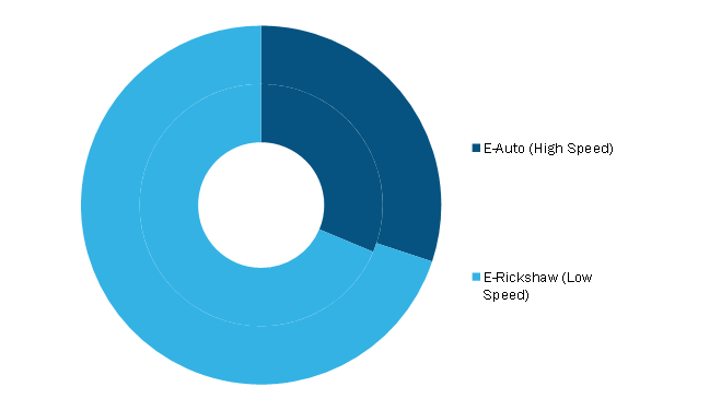 Electric Three-Wheeler Market, by Type – 2020 and 2028