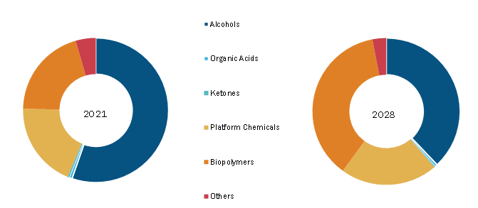 Renewable Chemicals Market, by Product– 2021 and 2028