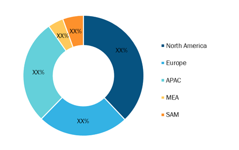 Vacuum Insulated Pipe Market — by Geography, 2020
