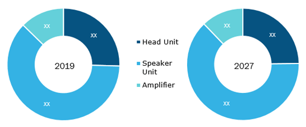 Global Car Audio Market by Component