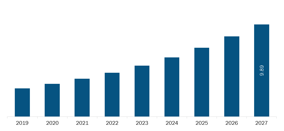 Rest of Asia Pacific Cold plasma equipment Market Revenue and Forecasts to 2027 (US$ Bn)