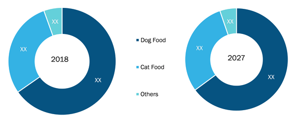 Rest of Asia Pacific Wet Pet Food Market by Product