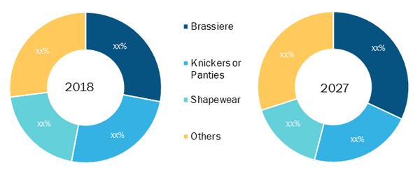 Global Women's Lingerie Market, by Type – 2018 & 2027