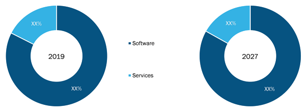 Rest of Asia-Pacific Tax Software Market, by Product Type– 2019& 2027