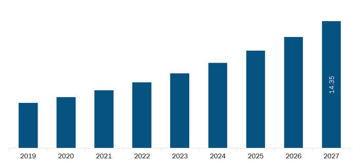 Rest of Europe Cold plasma equipment Market Revenue and Forecasts to 2027 (US$ Bn)