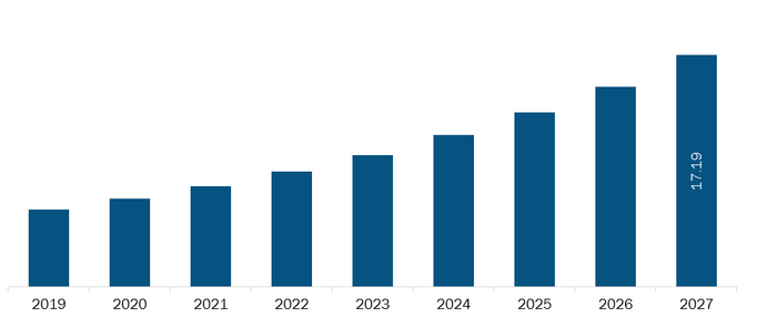 Mexico Cold plasma equipment Market Revenue and Forecasts to 2027 (US$ Bn)