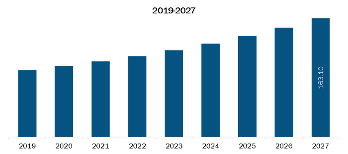 Mexico Epinephrine Market Revenue and Forecasts to 2027 (US$ Bn)