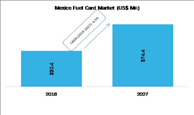 Mexico Fuel Card Market, By Revenue