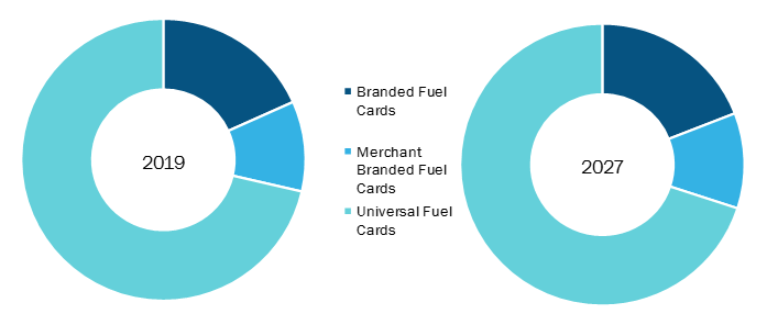 Mexico Fuel Card Market, by Type (2019 & 2027)