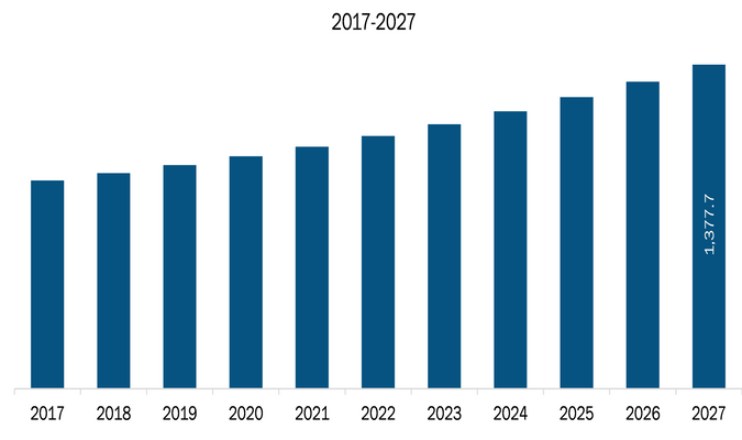 Rest of Asia-Pacific Outdoor Power Equipment Market Revenue and Forecasts to 2027 (US$ Mn)