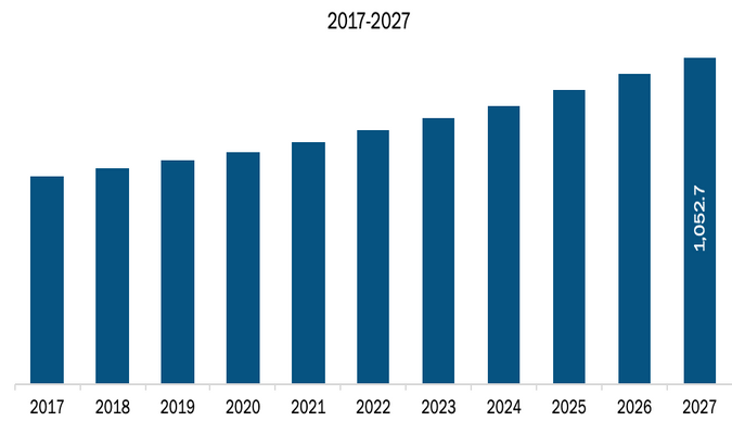 Rest of APAC Low Speed Vehicle Market, Revenue and Forecast to 2027 (US$ Million)