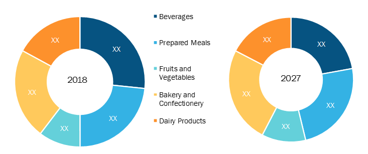 Rest of Europe Food service packaging Market by Applications