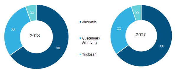 Rest of Europe Hand Sanitizer Market by Product