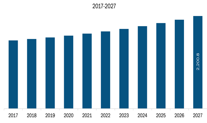 Rest of Europe Outdoor Power Equipment Market Revenue and Forecasts to 2027 (US$ Mn)