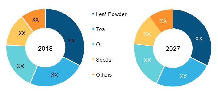 U.S. Moringa Products Market, by Product