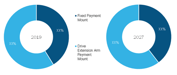Payment Machine Mounting System Market, by POS Mount – 2019 and 2027