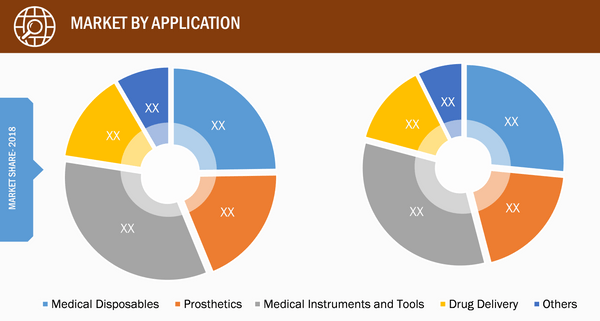 Global Medical Plastics Market – by Application, 2019 and 2027