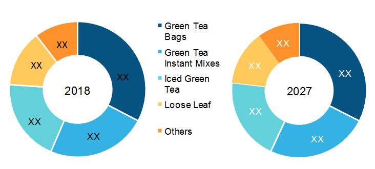 India Green Tea Market, by Type