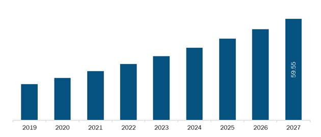 Rest of Europe Autotransfusion devices Market