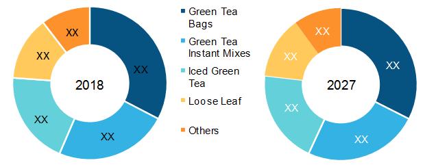 Turkey Green Tea Market, by Type