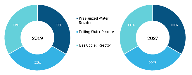 Nuclear Decommissioning Services Market, by Reactor Type – 2019and 2027