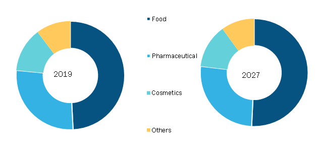 Organic Shrimp Market, by Source – 2019 and 2027
