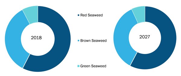 Global Seaweed Derivatives Market, by Source - 2018 & 2027