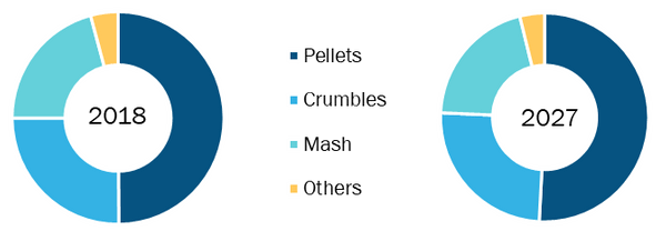 Global Animal Feed Market, by Form – 2018 & 2027