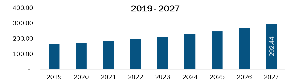 Rest of Asia Pacific Rare neurological disease treatment Market Revenue and Forecasts to 2027 (US$ Bn)