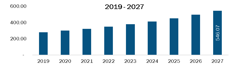 Rest of Europe Rare neurological disease treatment Market Revenue and Forecasts to 2027 (US$ Bn)