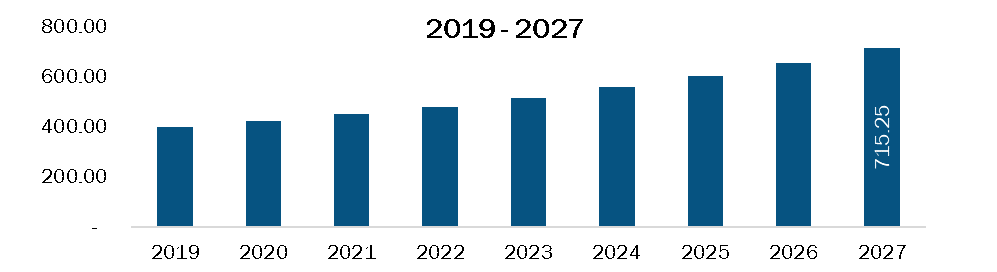 Mexico Rare neurological disease treatment Market Revenue and Forecasts to 2027 (US$ Bn)