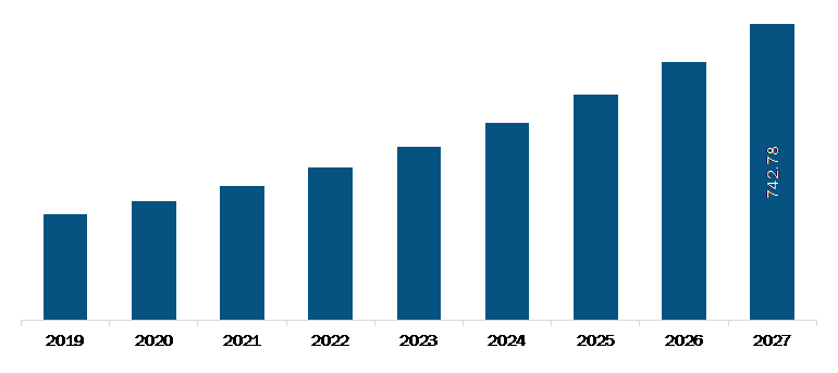 US Patient Registry Software Market Revenue and Forecasts to 2027 (US$ Mn)