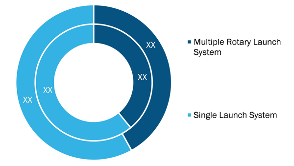 Sonobuoy Launcher Market, by Type– 2019 and 2027