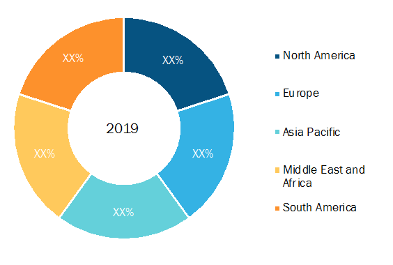 Synthetic MonitoringMarket Breakdown—by Region, 2019 (%)