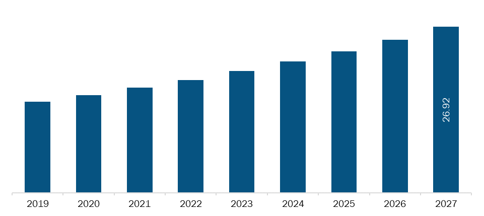 Rest of Asia Pacific Biodefense market Revenue and Forecasts to 2027 (US$ Bn)