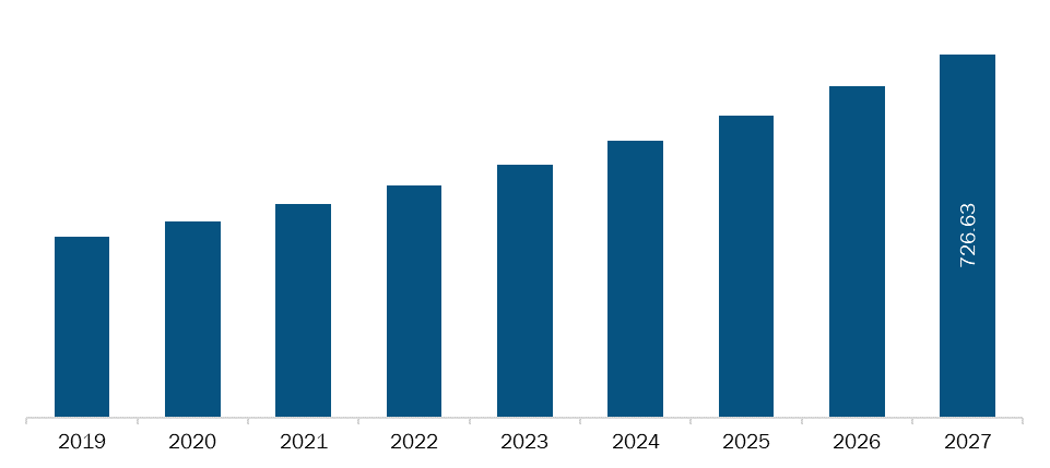 Rest of Europe Biodefense market Revenue and Forecasts to 2027 (US$ Bn)