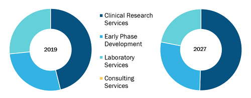Global Healthcare Contract Research Organizations (CRO) Services Market, by Product – 2018 and 2027