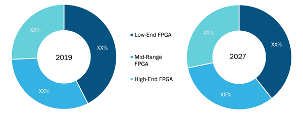 FPGA Security Market, by Configuration – 2019 and 2027