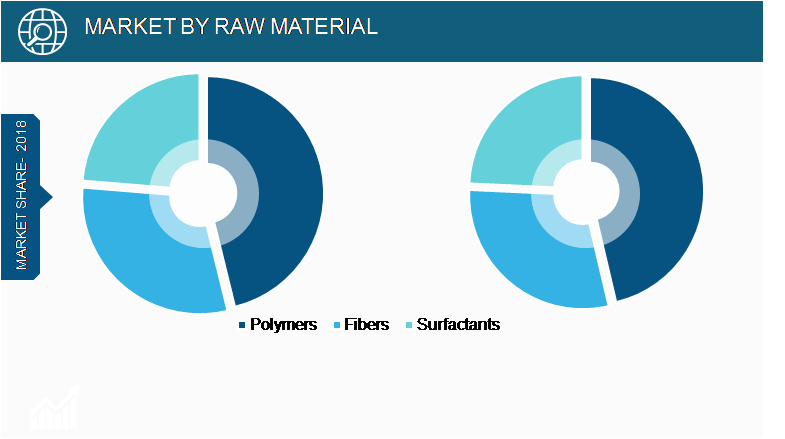 Europe Water Soluble PackagingMarket, by Raw Material– 2018 and 2027