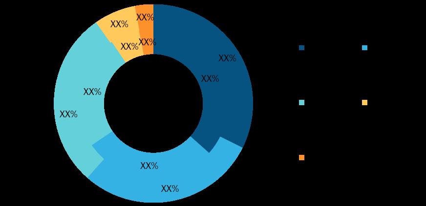 Anti-Money Laundering Solution Market Breakdown — by Region, 2019