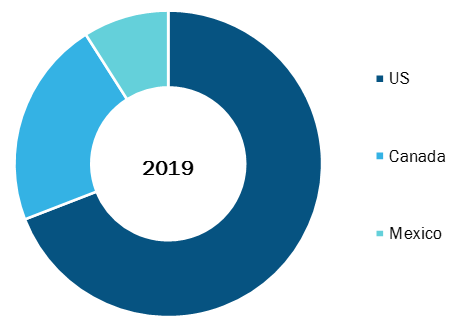 North America Breast Cancer Screening Market, By Country, 2019 (%)