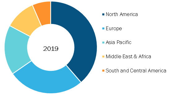 North America Brain Aneurysm Treatment Market, By Region, 2019 (%)